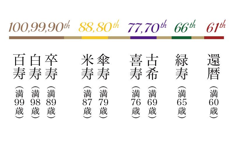 賀寿の対象となる年齢一覧